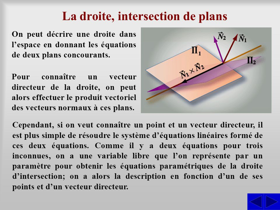La droite, intersection de plans On peut décrire une droite dans lespace en donnant les équations de deux plans concourants. Cependant, si on veut con