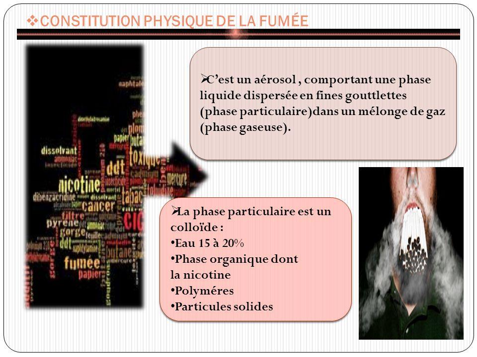 CONSTITUTION PHYSIQUE DE LA FUMÉE La phase particulaire est un colloïde : Eau 15 à 20% Phase organique dont la nicotine Polyméres Particules solides La phase particulaire est un colloïde : Eau 15 à 20% Phase organique dont la nicotine Polyméres Particules solides Cest un aérosol, comportant une phase liquide dispersée en fines gouttlettes (phase particulaire)dans un mélonge de gaz (phase gaseuse).