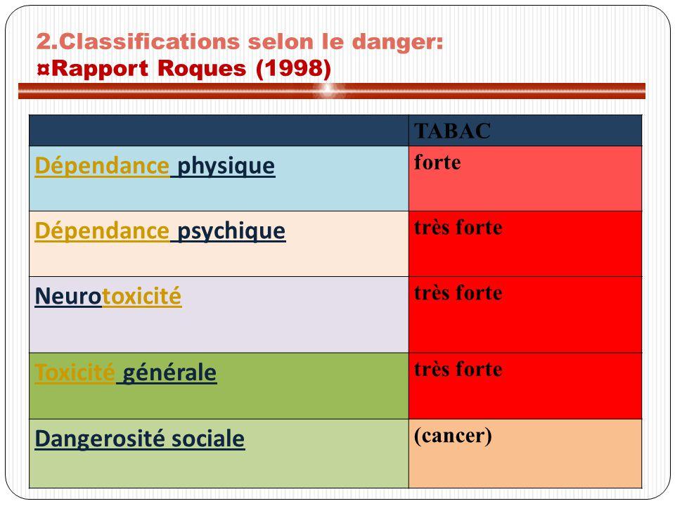 TABAC DépendanceDépendance physique forte DépendanceDépendance psychique très forte Neurotoxicitétoxicité très forte ToxicitéToxicité générale très forte Dangerosité sociale (cancer) 2.Classifications selon le danger: ¤Rapport Roques (1998)