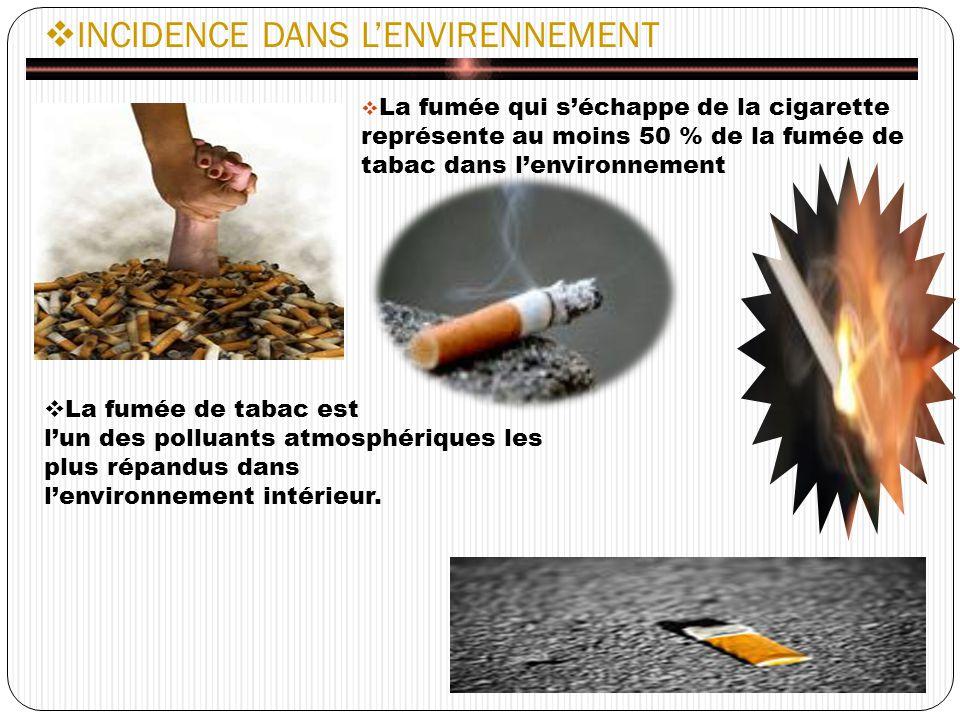 INCIDENCE DANS LENVIRENNEMENT La fumée qui séchappe de la cigarette représente au moins 50 % de la fumée de tabac dans lenvironnement La fumée de tabac est lun des polluants atmosphériques les plus répandus dans lenvironnement intérieur.