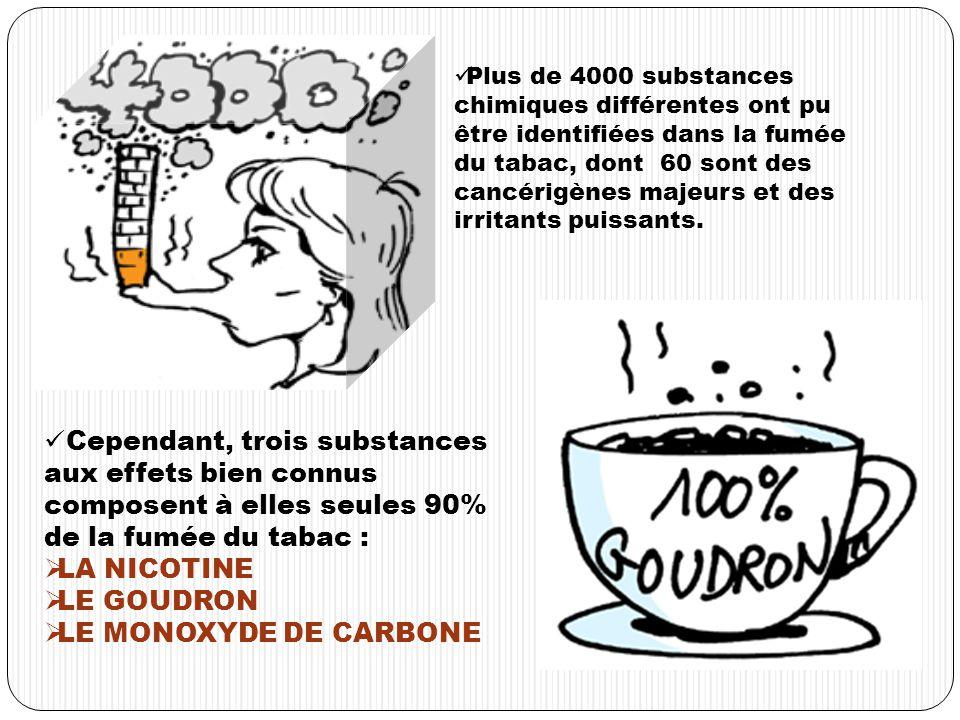 Cependant, trois substances aux effets bien connus composent à elles seules 90% de la fumée du tabac : LA NICOTINE LE GOUDRON LE MONOXYDE DE CARBONE Plus de 4000 substances chimiques différentes ont pu être identifiées dans la fumée du tabac, dont 60 sont des cancérigènes majeurs et des irritants puissants.