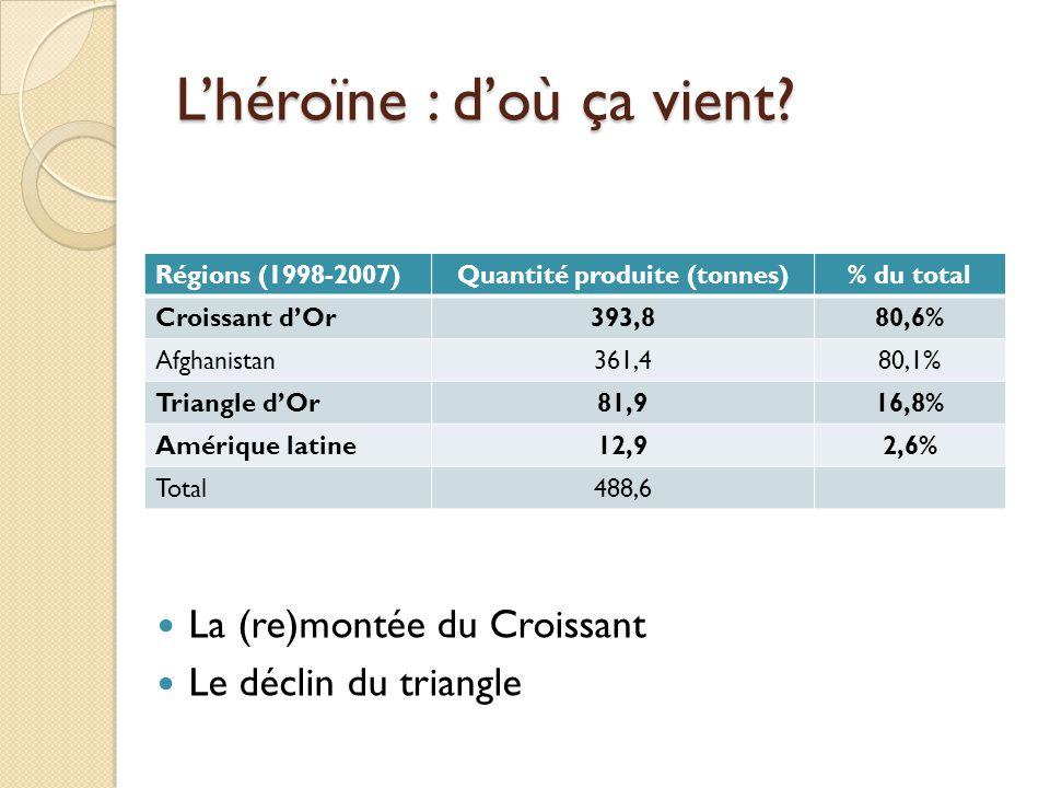 Lhéroïne : doù ça vient? Régions (1998-2007)Quantité produite (tonnes)% du total Croissant dOr393,880,6% Afghanistan361,480,1% Triangle dOr81,916,8% A