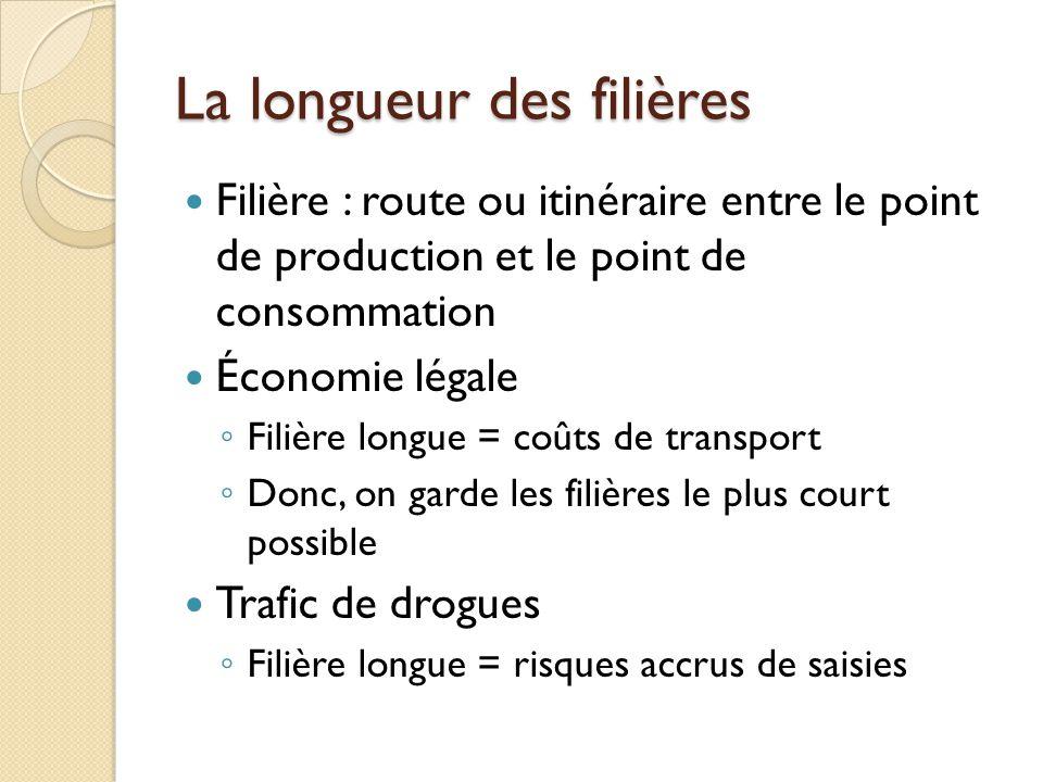 La longueur des filières Filière : route ou itinéraire entre le point de production et le point de consommation Économie légale Filière longue = coûts