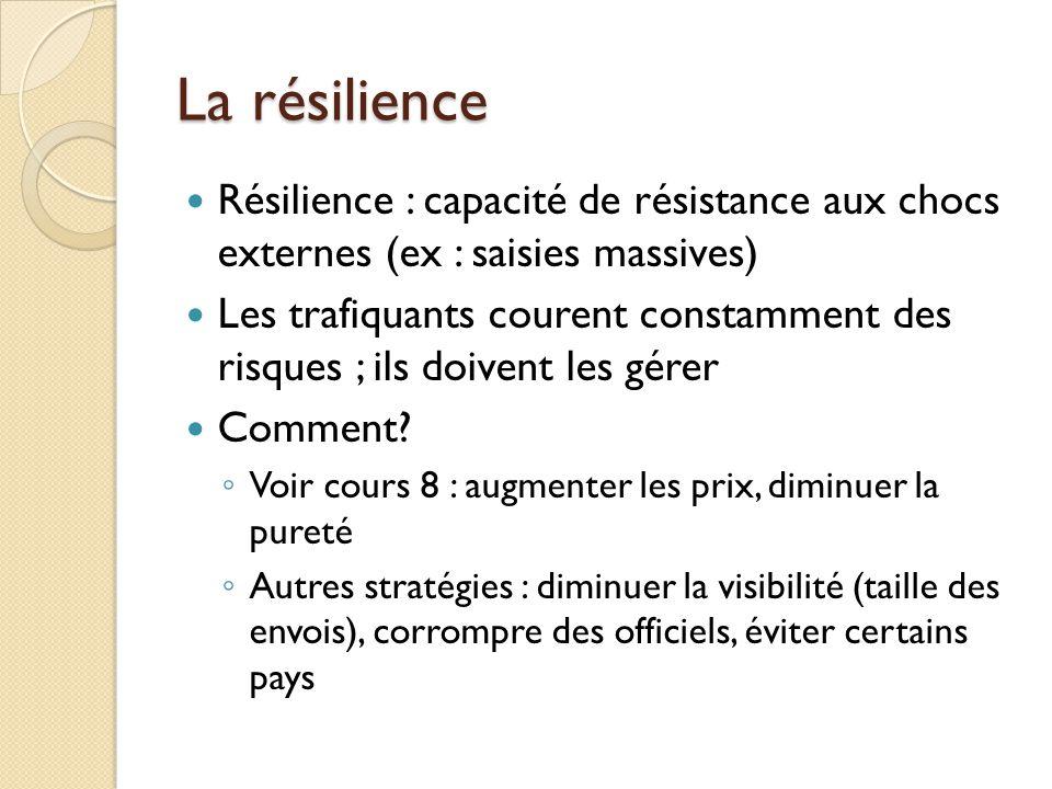 La résilience Résilience : capacité de résistance aux chocs externes (ex : saisies massives) Les trafiquants courent constamment des risques ; ils doi