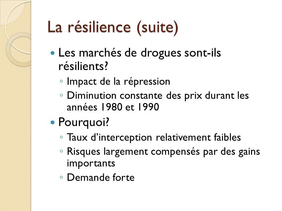 La résilience (suite) Les marchés de drogues sont-ils résilients? Impact de la répression Diminution constante des prix durant les années 1980 et 1990