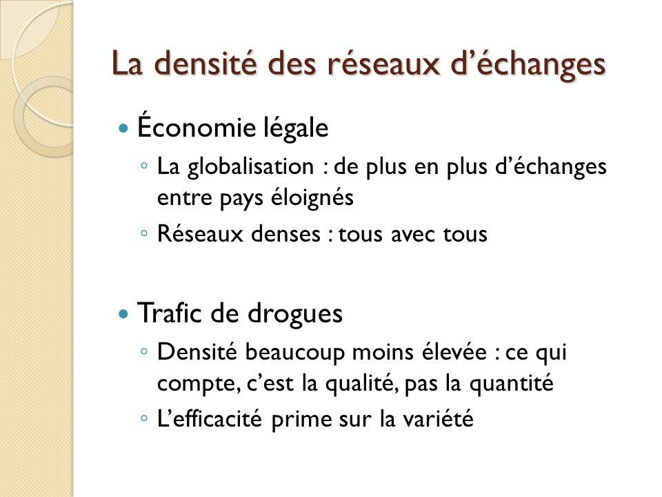 La densité des réseaux déchanges Économie légale La globalisation : de plus en plus déchanges entre pays éloignés Réseaux denses : tous avec tous Traf