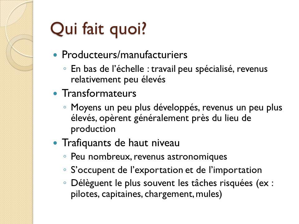 Qui fait quoi? Producteurs/manufacturiers En bas de léchelle : travail peu spécialisé, revenus relativement peu élevés Transformateurs Moyens un peu p