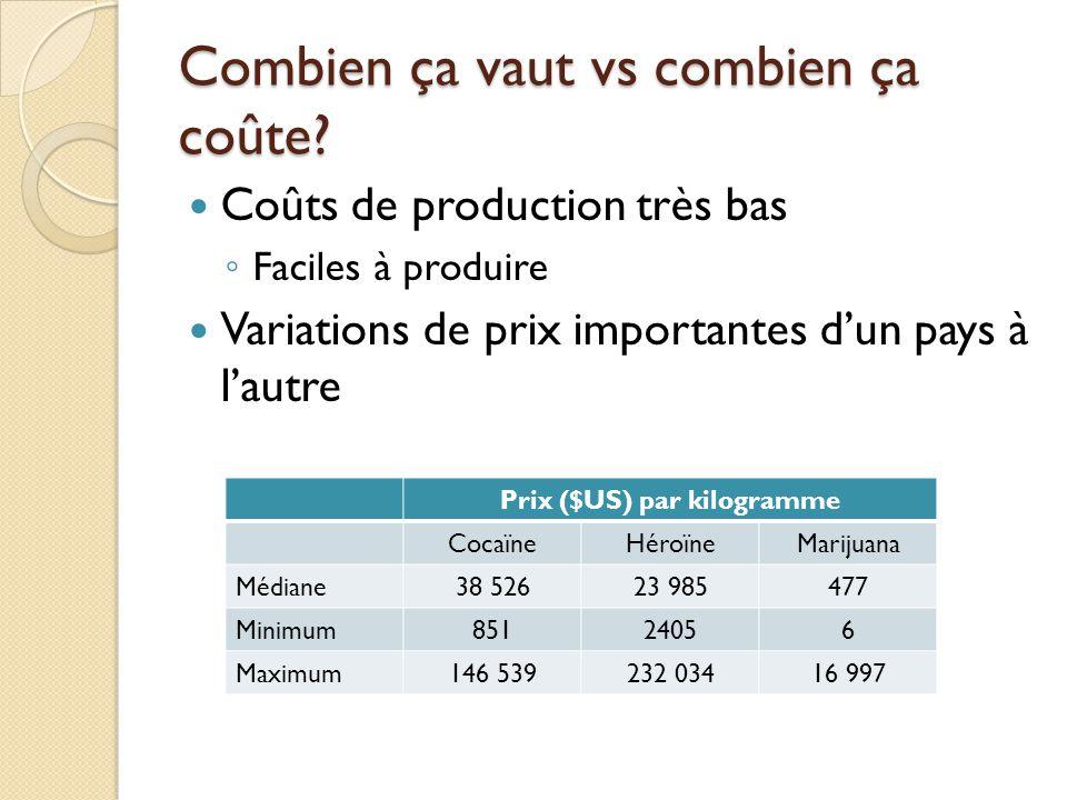 Combien ça vaut vs combien ça coûte? Coûts de production très bas Faciles à produire Variations de prix importantes dun pays à lautre Prix ($US) par k