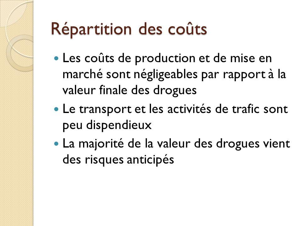 Répartition des coûts Les coûts de production et de mise en marché sont négligeables par rapport à la valeur finale des drogues Le transport et les ac