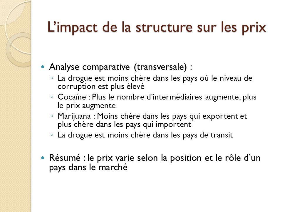 Limpact de la structure sur les prix Analyse comparative (transversale) : La drogue est moins chère dans les pays où le niveau de corruption est plus