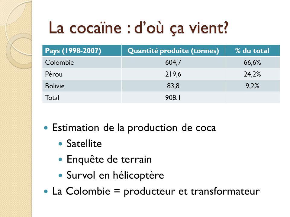 La cocaïne : doù ça vient? Pays (1998-2007)Quantité produite (tonnes)% du total Colombie604,766,6% Pérou219,624,2% Bolivie83,89,2% Total908,1 Estimati