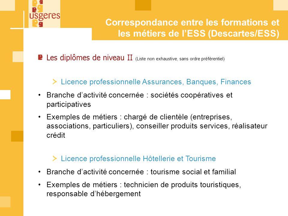 Correspondance entre les formations et les métiers de lESS (Descartes/ESS) Les diplômes de niveau II (Liste non exhaustive, sans ordre préférentiel) L