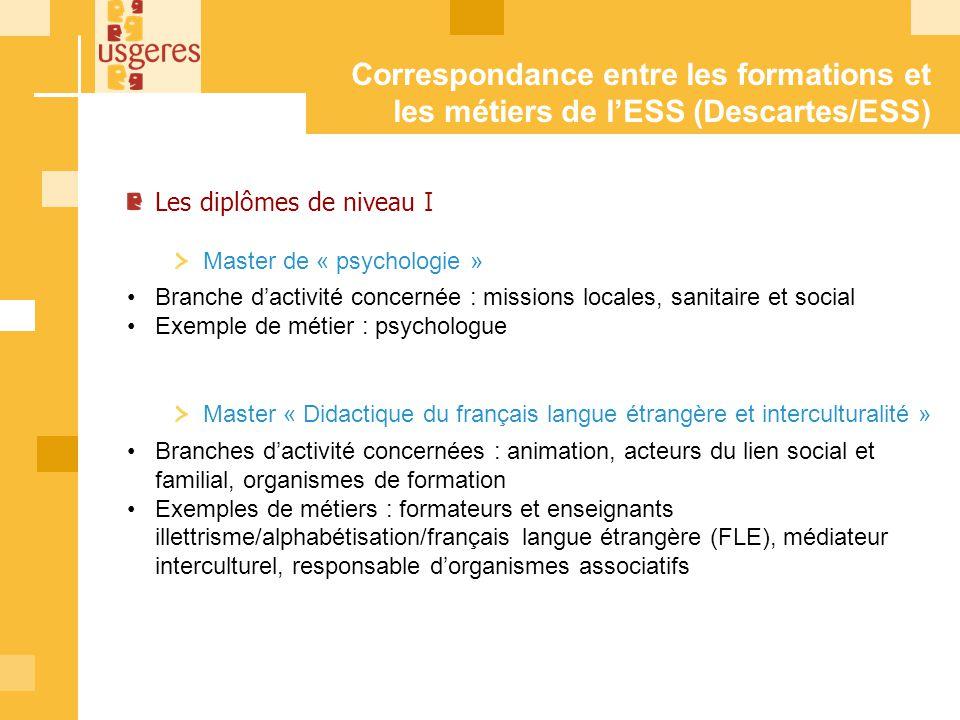 Les diplômes de niveau I Master de « psychologie » Branche dactivité concernée : missions locales, sanitaire et social Exemple de métier : psychologue