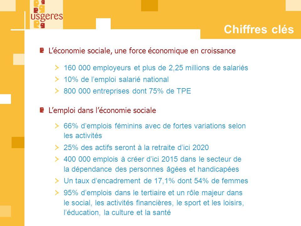 Les structures de léconomie sociale concilient objectif sociaux et activités économiques Elles se répartissent en différents statuts : Les associations Les mutuelles Les coopératives Les fondations Les structures