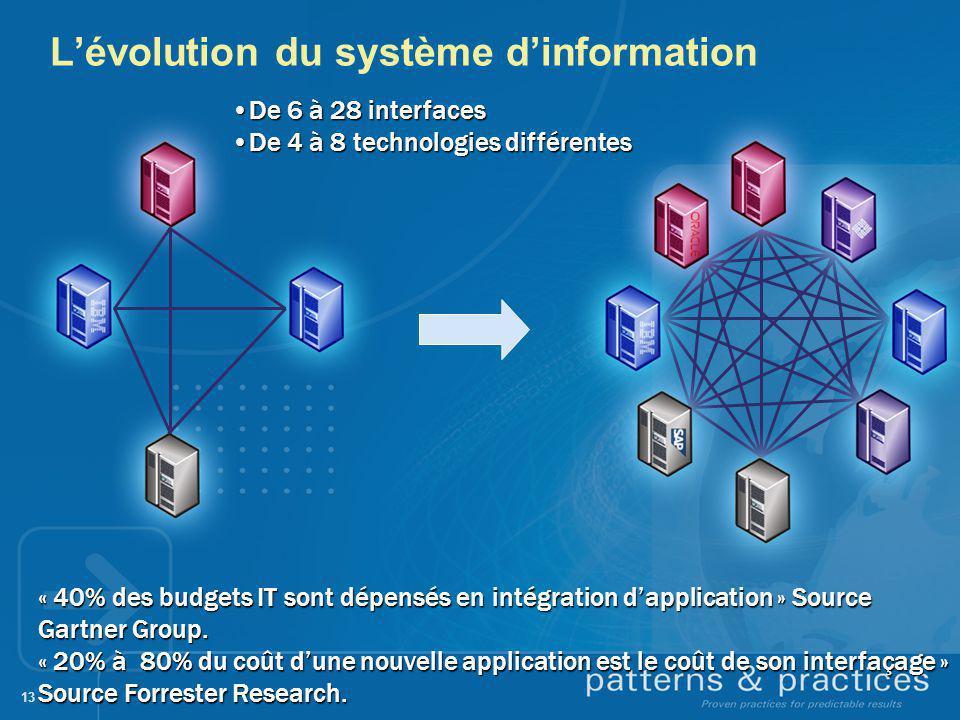 13 Lévolution du système dinformation De 6 à 28 interfacesDe 6 à 28 interfaces De 4 à 8 technologies différentesDe 4 à 8 technologies différentes « 40