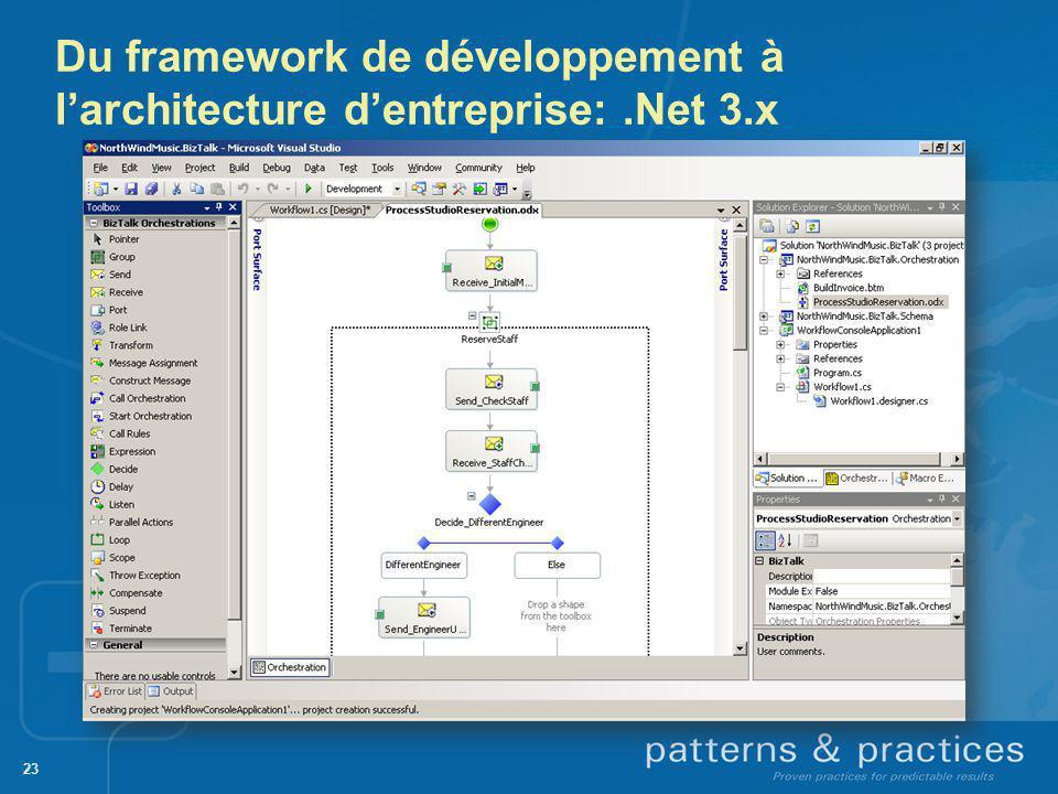 23 Du framework de développement à larchitecture dentreprise:.Net 3.x