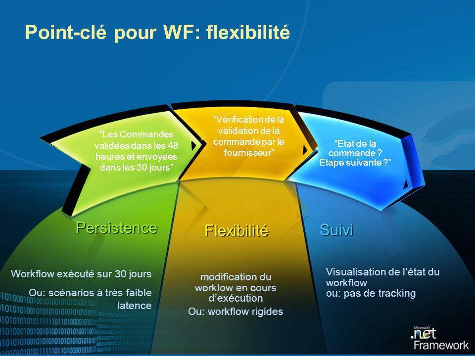 Point-clé pour WF: flexibilité Les Commandes validées dans les 48 heures et envoyées dans les 30 jours Vérification de la validation de la commande pa