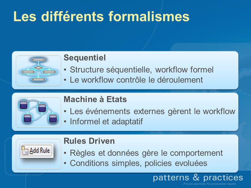 Les différents formalismes Sequentiel Structure séquentielle, workflow formel Le workflow contrôle le déroulement Machine à Etats Les événements exter