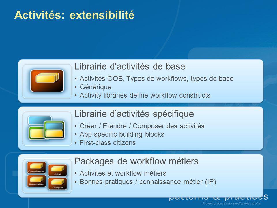 Activités: extensibilité Librairie dactivités de base Activités OOB, Types de workflows, types de base Générique Activity libraries define workflow co