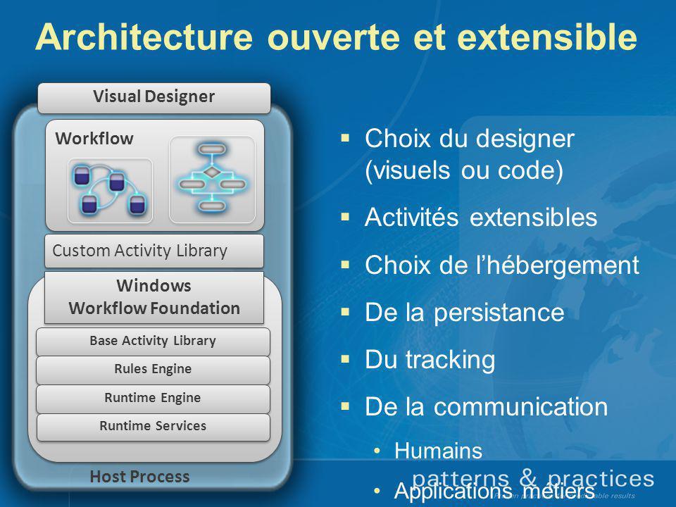 Architecture ouverte et extensible Choix du designer (visuels ou code) Activités extensibles Choix de lhébergement De la persistance Du tracking De la