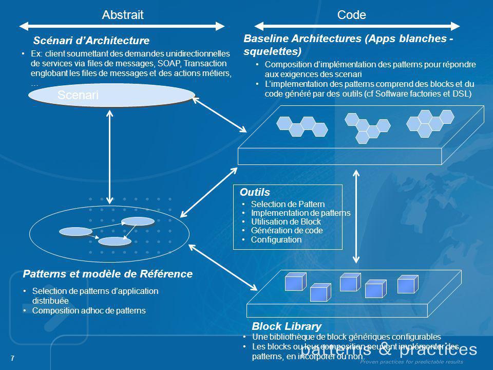 7 Scenari Baseline Architectures (Apps blanches - squelettes) Patterns et modèle de Référence Block Library Composition dimplémentation des patterns p