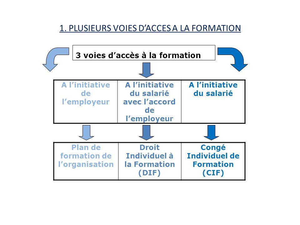 1. PLUSIEURS VOIES DACCES A LA FORMATION A linitiative de lemployeur A linitiative du salarié avec laccord de lemployeur A linitiative du salarié Plan