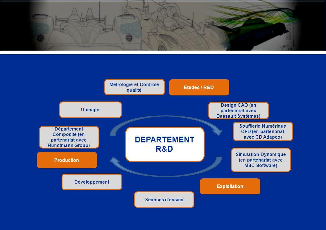DEPARTEMENT R&D Production Département Composite (en partenariat avec Hunstmann Group) Usinage Métrologie et Contrôle qualité Etudes / R&D Design CAO