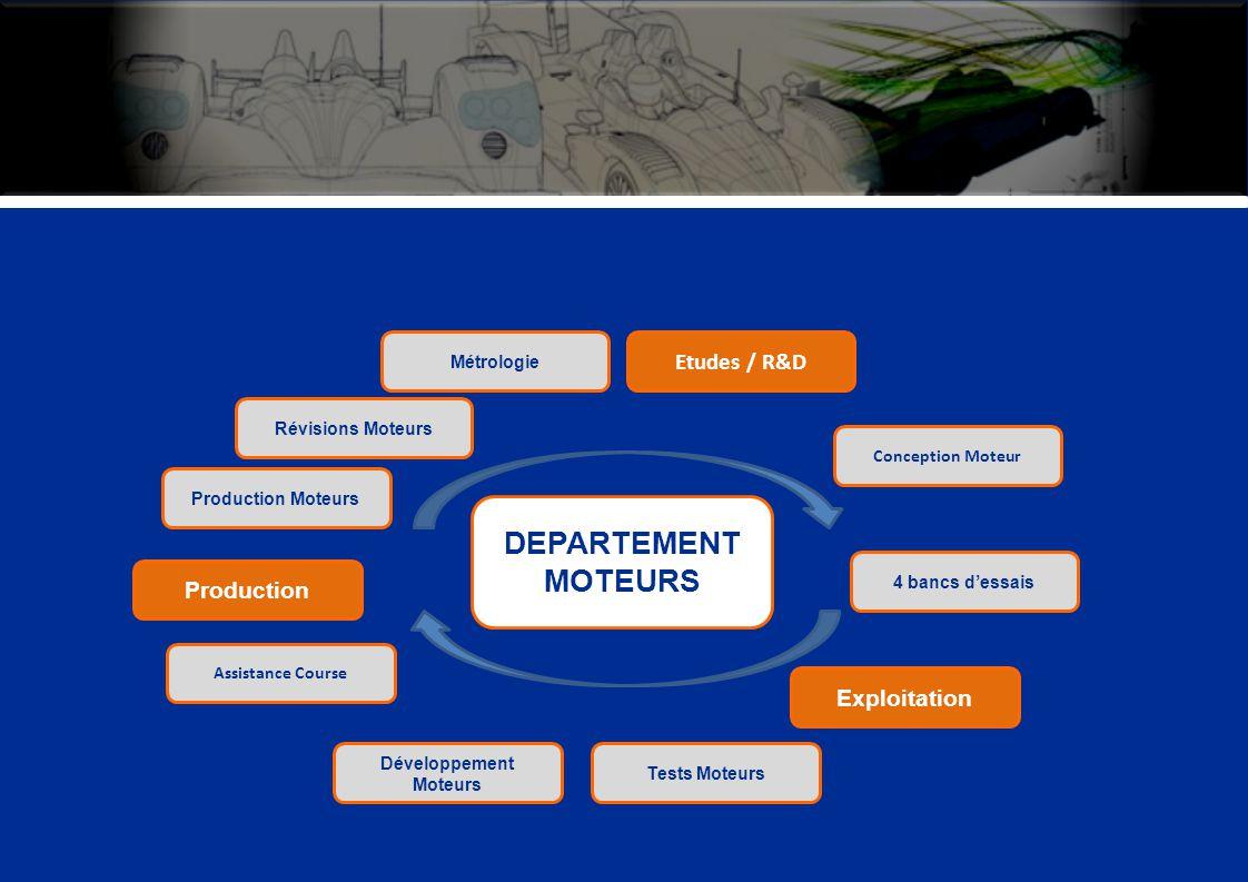 DEPARTEMENT MOTEURS Production Production Moteurs Révisions Moteurs Métrologie Etudes / R&D Conception Moteur 4 bancs dessais Tests Moteurs Développem