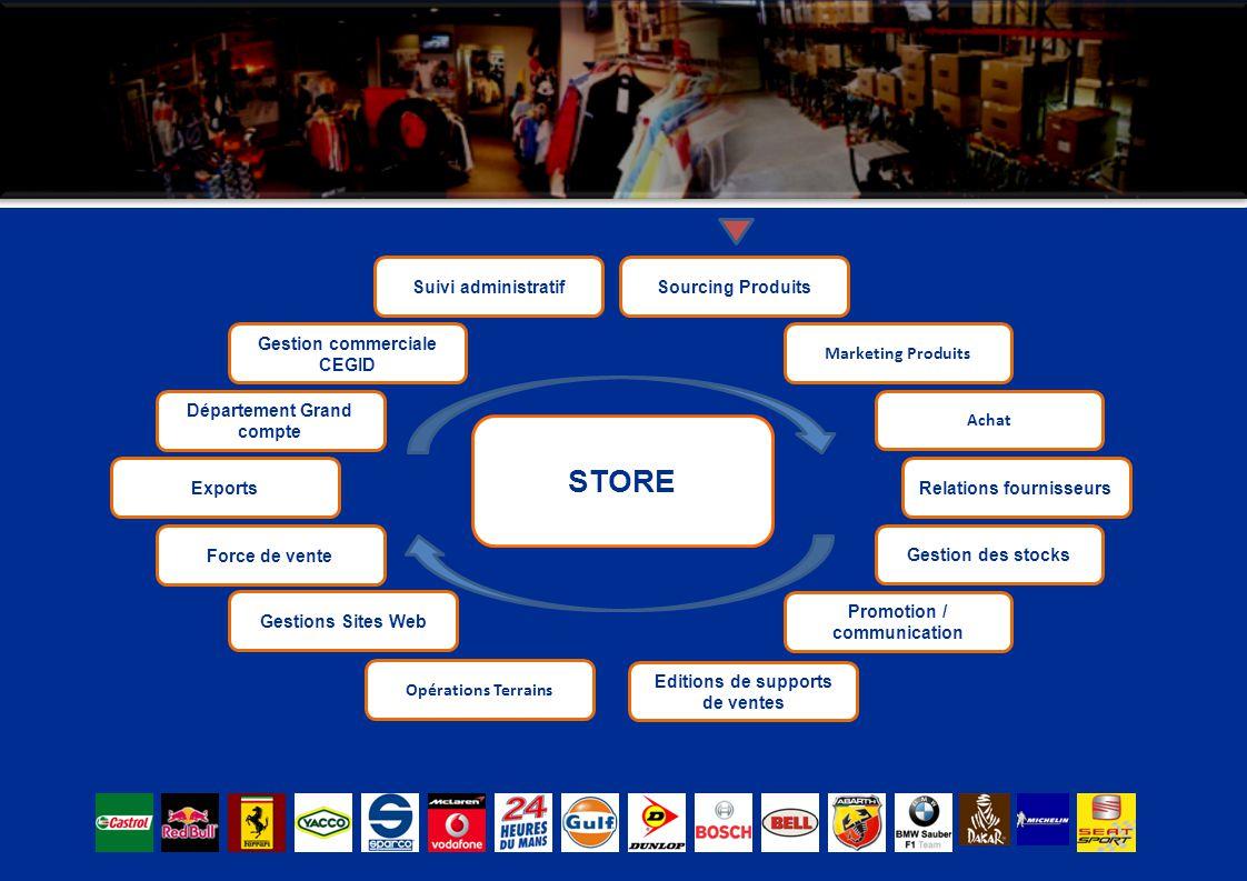 Exports Département Grand compte Gestion commerciale CEGID Suivi administratifSourcing Produits Marketing Produits Achat Relations fournisseurs Editio