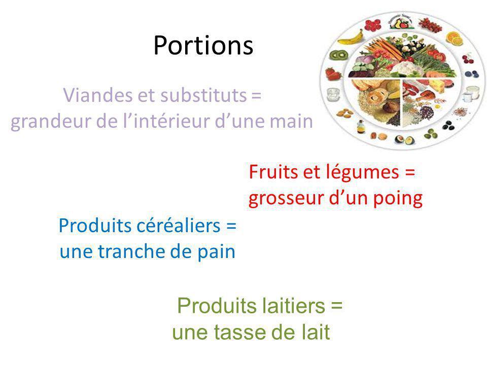Portions Viandes et substituts = grandeur de lintérieur dune main Fruits et légumes = grosseur dun poing Produits céréaliers = une tranche de pain Pro