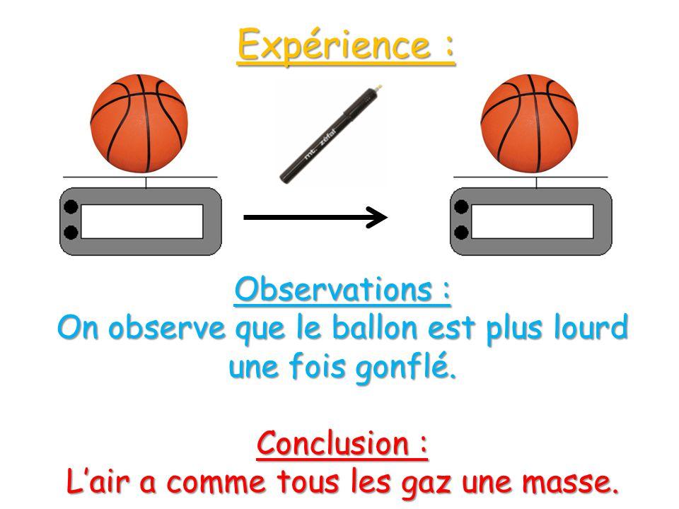 Expérience : Observations : On observe que le ballon est plus lourd une fois gonflé. Conclusion : Lair a comme tous les gaz une masse.