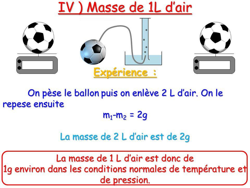 Expérience : On pèse le ballon puis on enlève 2 L dair. On le repese ensuite m 1 -m 2 = 2g La masse de 2 L dair est de 2g La masse de 1 L dair est don