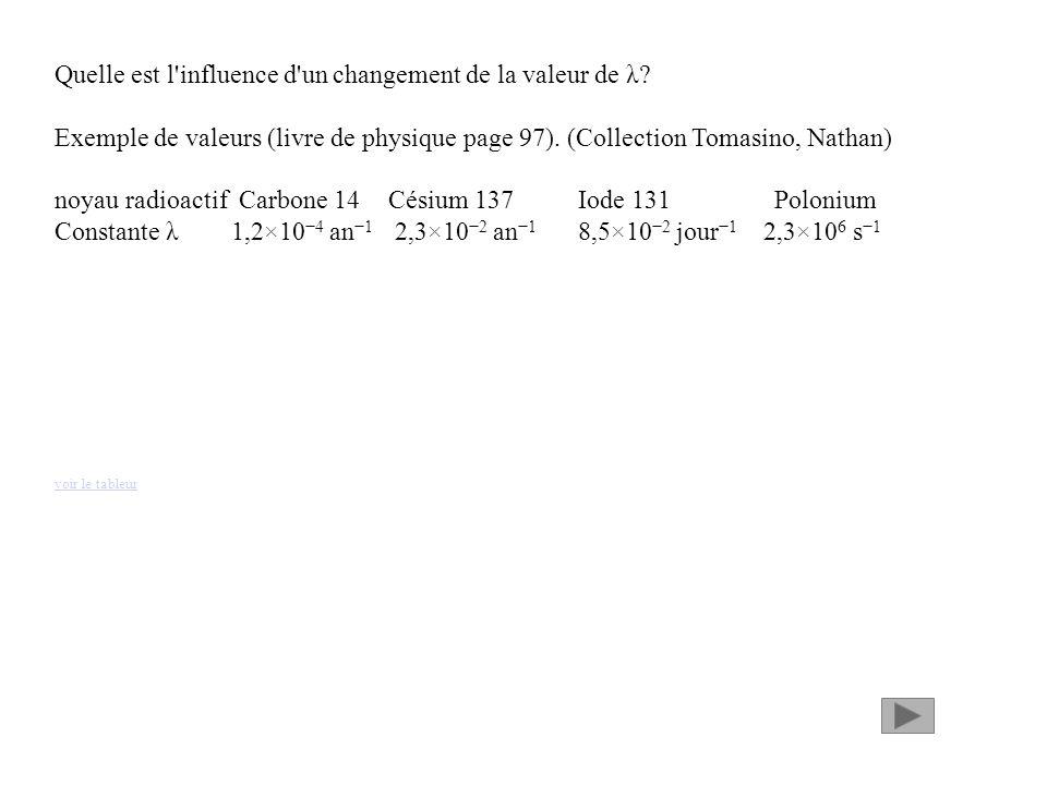 Quelle est l influence d un changement de la valeur de λ.