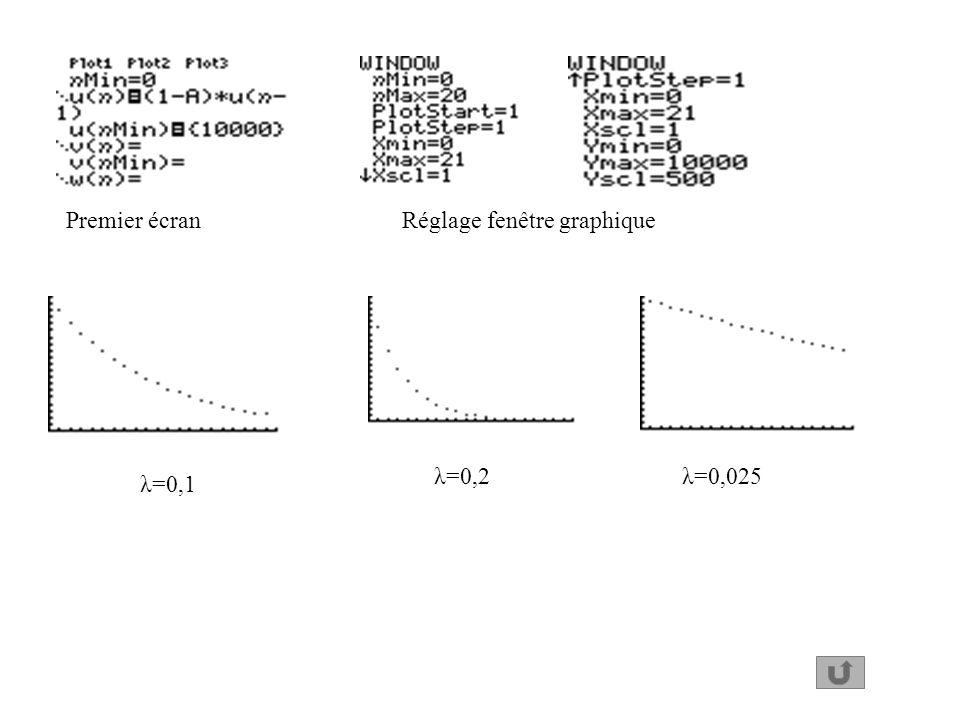 Premier écranRéglage fenêtre graphique λ=0,1 λ=0,2λ=0,025