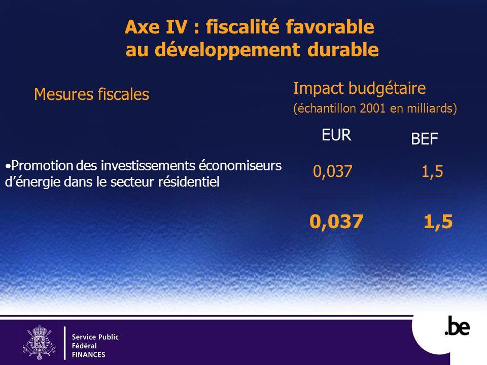 Axe IV : fiscalité favorable au développement durable Mesures fiscales Promotion des investissements économiseurs dénergie dans le secteur résidentiel Impact budgétaire (échantillon 2001 en milliards) EUR 0,037 BEF 0,0371,5