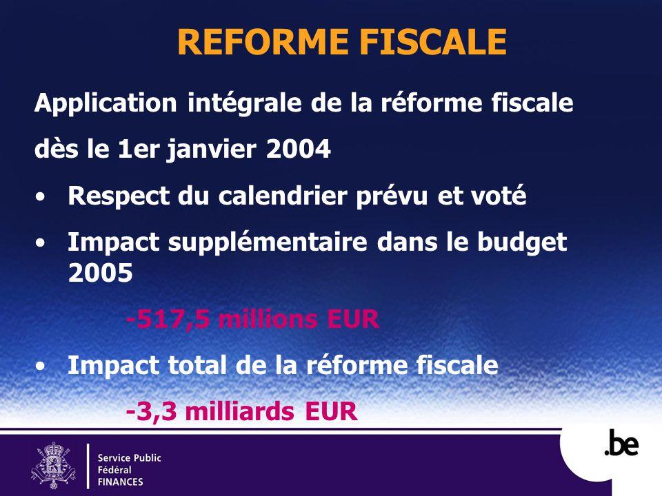 REFORME FISCALE Application intégrale de la réforme fiscale dès le 1er janvier 2004 Respect du calendrier prévu et voté Impact supplémentaire dans le budget 2005 -517,5 millions EUR Impact total de la réforme fiscale -3,3 milliards EUR