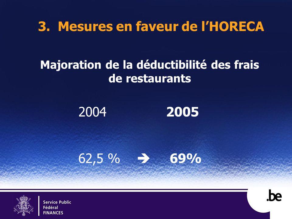 3. Mesures en faveur de lHORECA Majoration de la déductibilité des frais de restaurants 20042005 62,5 % 69%