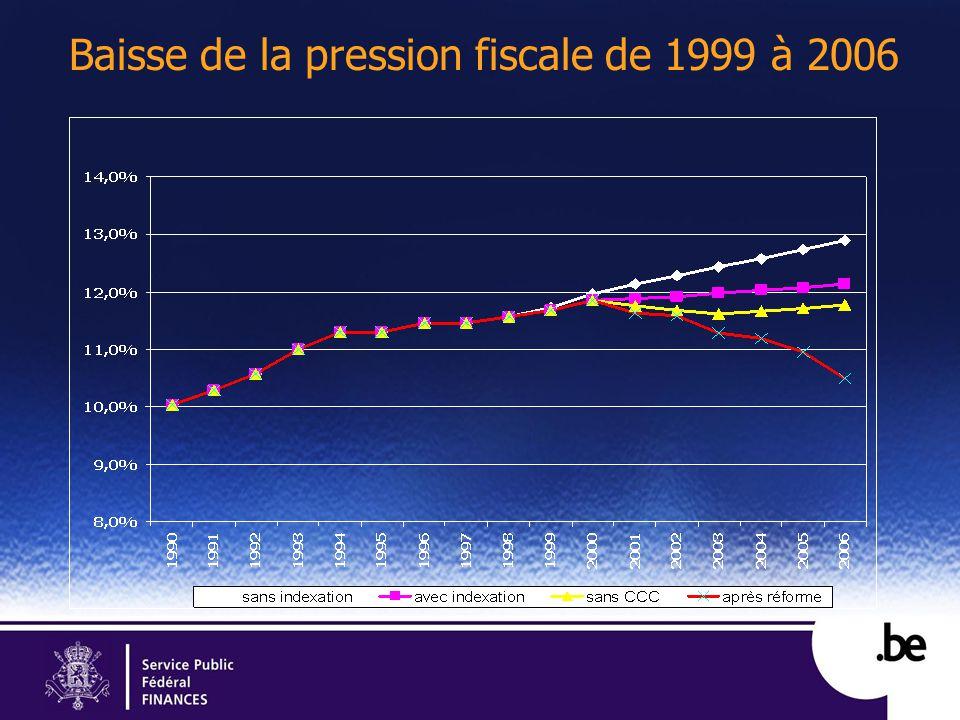 Baisse de la pression fiscale de 1999 à 2006