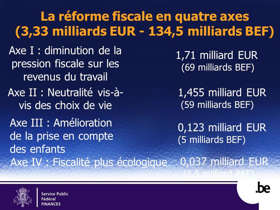La réforme fiscale en quatre axes (3,33 milliards EUR - 134,5 milliards BEF) Axe I : diminution de la pression fiscale sur les revenus du travail Axe II : Neutralité vis-à- vis des choix de vie Axe III : Amélioration de la prise en compte des enfants Axe IV : Fiscalité plus écologique 1,71 milliard EUR (69 milliards BEF) 1,455 milliard EUR (59 milliards BEF) 0,123 milliard EUR (5 milliards BEF) 0,037 milliard EUR (1,5 milliard BEF)