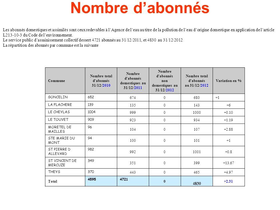 Nombre dabonnés Les abonnés domestiques et assimilés sont ceux redevables à lAgence de leau au titre de la pollution de leau dorigine domestique en application de larticle L213-10-3 du Code de lenvironnement.