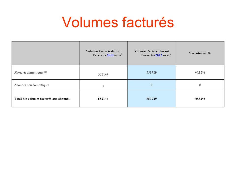 Volumes facturés Volumes facturés durant l exercice 2011 en m 3 Volumes facturés durant l exercice 2012 en m 3 Variation en % Abonnés domestiques (1) 552144 553929+0.32% Abonnés non domestiques 0 00 Total des volumes facturés aux abonnés552144553929+0.32%