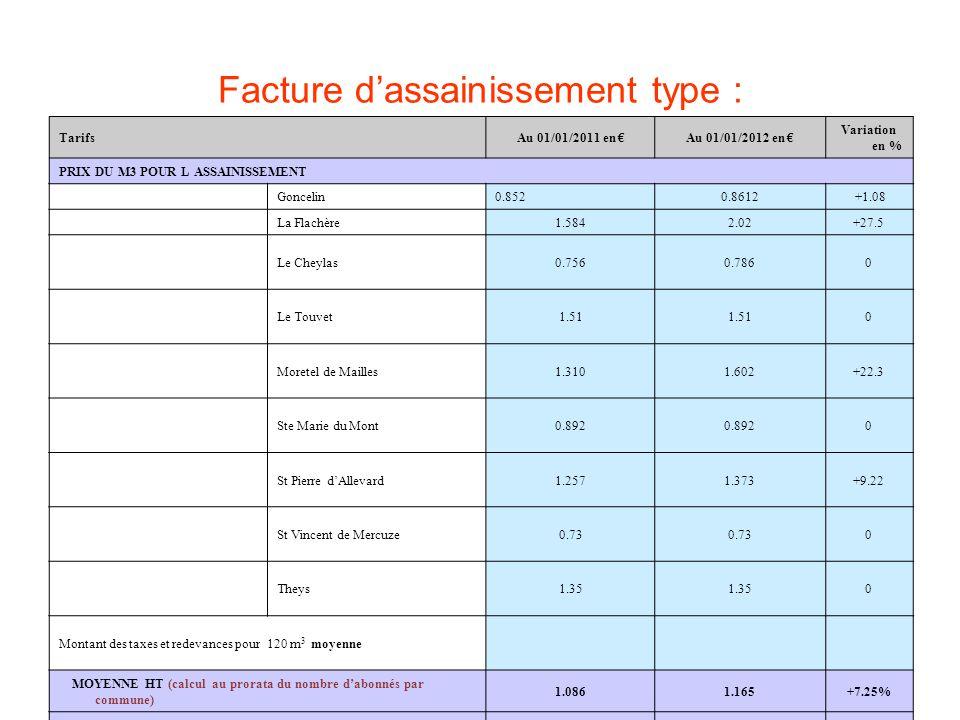 Facture dassainissement type : TarifsAu 01/01/2011 en Au 01/01/2012 en Variation en % PRIX DU M3 POUR L ASSAINISSEMENT Goncelin0.8520.8612 +1.08 La Flachère1.5842.02+27.5 Le Cheylas0.7560.7860 Le Touvet1.51 0 Moretel de Mailles1.3101.602+22.3 Ste Marie du Mont0.892 0 St Pierre dAllevard1.2571.373+9.22 St Vincent de Mercuze0.73 0 Theys1.35 0 Montant des taxes et redevances pour 120 m 3 moyenne MOYENNE HT (calcul au prorata du nombre dabonnés par commune) 1.0861.165+7.25% Prix TTC, rajouter 7%