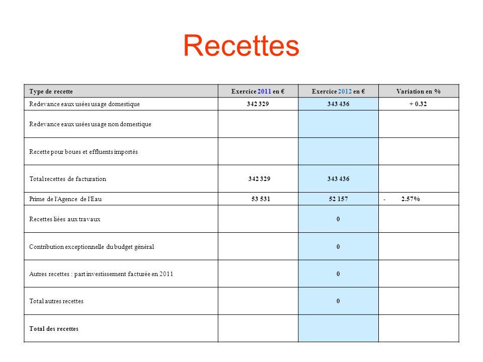 Recettes Type de recetteExercice 2011 en Exercice 2012 en Variation en % Redevance eaux usées usage domestique342 329343 436+ 0.32 Redevance eaux usées usage non domestique Recette pour boues et effluents importés Total recettes de facturation 342 329343 436 Prime de l Agence de l Eau 53 53152 157-2.57% Recettes liées aux travaux0 Contribution exceptionnelle du budget général0 Autres recettes : part investissement facturée en 2011 0 Total autres recettes0 Total des recettes