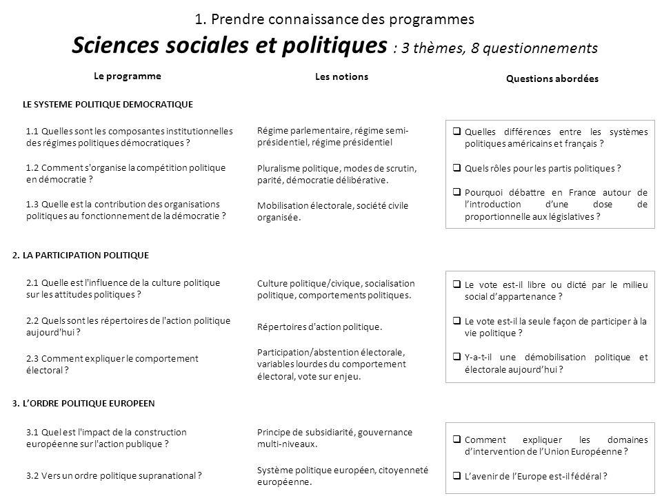 1. Prendre connaissance des programmes Sciences sociales et politiques : 3 thèmes, 8 questionnements Le programme Les notions Questions abordées 1. LE