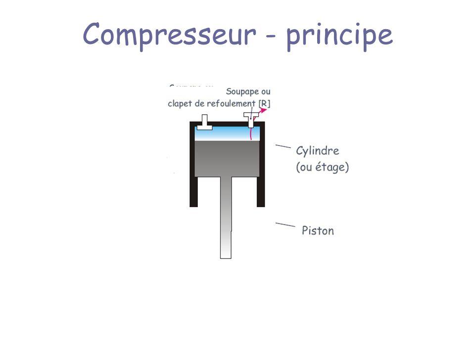 Compresseur - principe