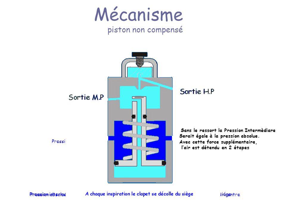 Mécanisme piston non compensé Pression absolue Pression absolue supérieur à la pression intermédiaire le piston se décolle du siége, lair rentre Pression intermédiaire supérieur à la pression absolue le piston se repositionne sur le siége Sans le ressort la Pression Intermèdiare Serait égale à la pression absolue.
