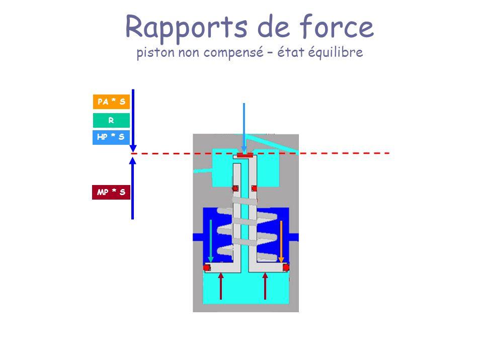 Rapports de force piston non compensé – état équilibre HP * S R PA * S MP * S