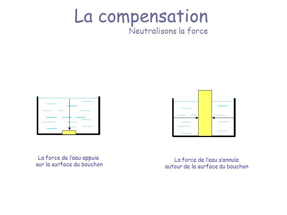 La compensation Neutralisons la force La force de leau appuie sur la surface du bouchon La force de leau sannule autour de la surface du bouchon