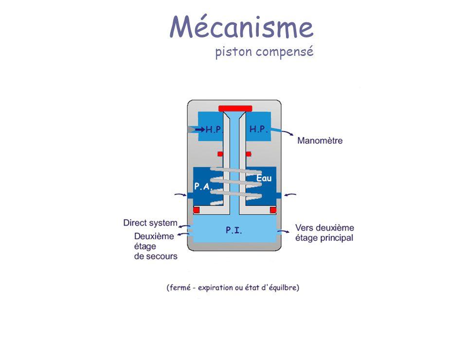 Mécanisme piston compensé