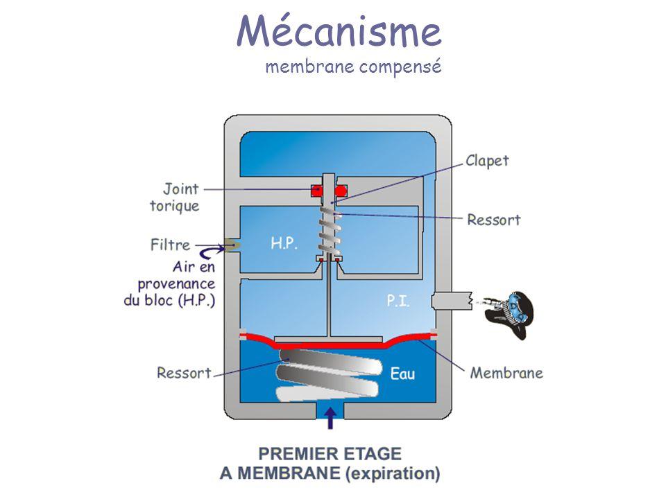 Mécanisme membrane compensé
